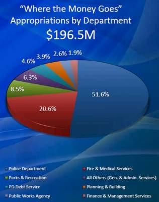 Santa Ana Police Budget