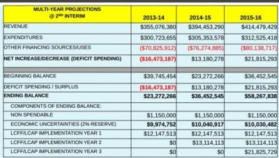 SAUSD Budget