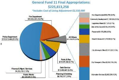 2015 Santa Ana Budget