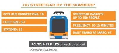 OC Streetcar System